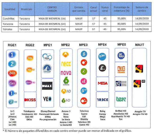 Cambio de frecuencia television Tarazona